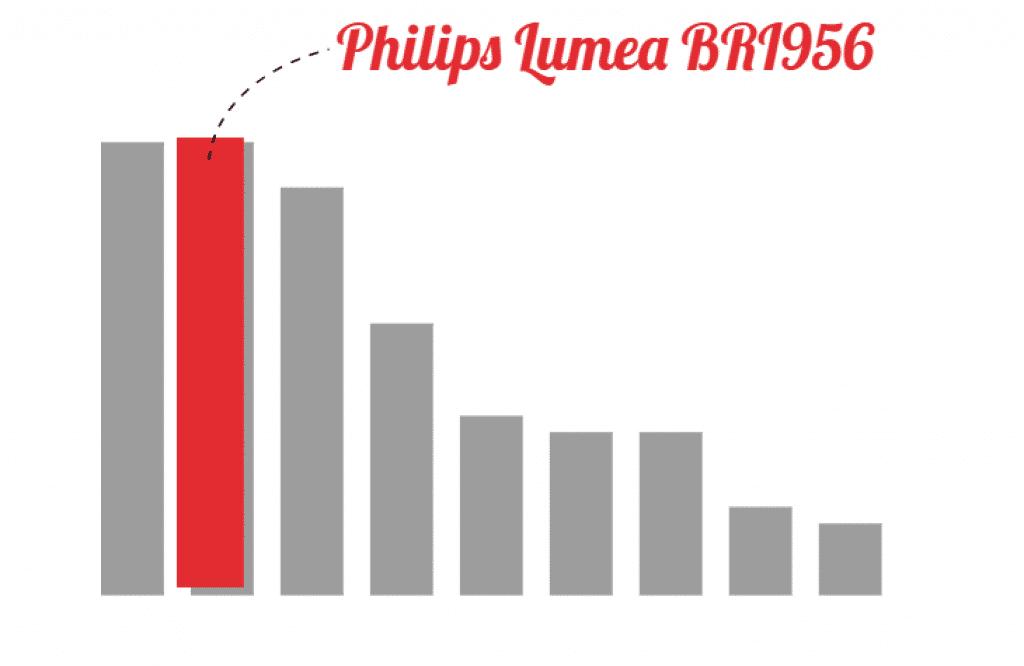 Philips Lumea BRI956 grafiek