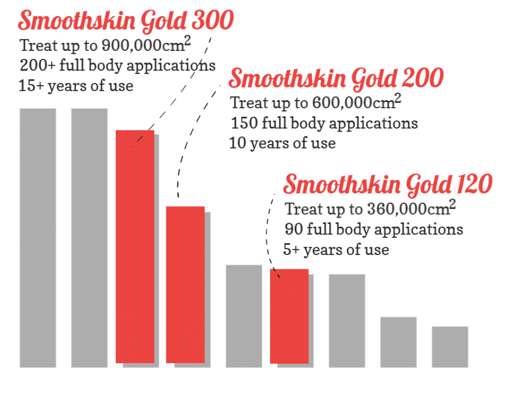 Smoothskin Gold 300 200 100