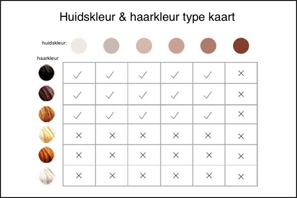 huidskleur en haarkleur type kaart